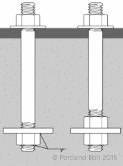 anchor-rods-plates